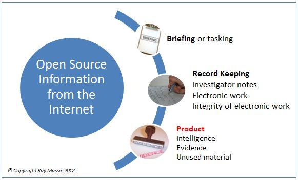 Open Source Methodology